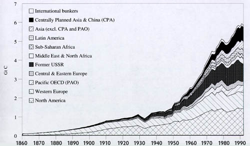 Kuva 5. Maailmanlaajuisten hiilidioksidipäästöjen kehitys.