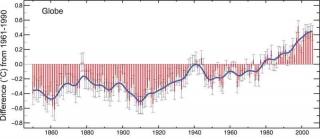 Kuva 2. Maapallon keskilämpötila maan pinnalla vuosina 1860 – 2000 verrattuna vuosien 1961 – 1990 keskiarvolämpötilaan.