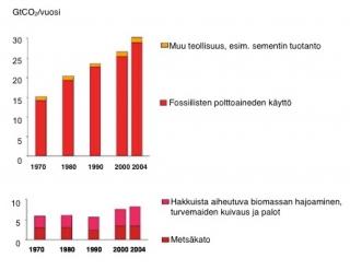 Kuva 4. Globaalit hiilidioksidipäästöt vuosina 1970-2004