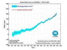 Kuva 1. Merenpinnan keskimääräinen nousu vuosina 1860-2006