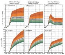 Kuva 2. Ilmastoherkkyyden vaikutus lämpenemiseen ja merenpinnan nousuun, kun kasvihuonekaasujen pitoisuudet vakiinnutetaan tietylle tasolle.