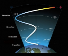 Kuva 3. Ihmisen vaikutus ilmastonmuutokseen havaitaan siitä, että alailmakehä lämpenee samalla, kun yläilmakehä jäähtyy. Kuvassa ilmakehän eri kerrokset ja niiden lämpötilat.