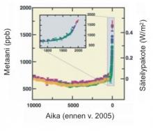 Kuva 7. Metaanipitoisuuden vaihtelu ilmakehässä viimeisen 10 000 vuoden aikana (iso kuva) ja vuodesta 1750 nykypäivään (pieni kuva).