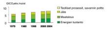 Kuva 8. Globaalit metaanipäästöt vuosina 1970-2004.