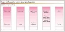Kuva 1. IPCC:n arvio lämpötilannousun vaikutuksista.